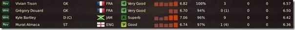 Worst players
