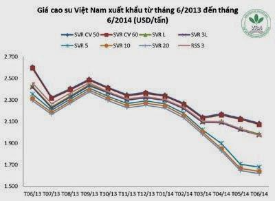 Giá cao su thiên nhiên trong tuần từ ngày 16.6 đến 20.6.2014