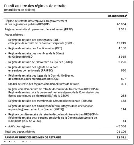 Québec - Passif au titre des régimes de retraite - 2011-2012
