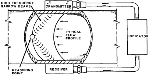 Time-of-Travel Ultrasonic Flowmeter