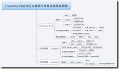 Proxmox VE結合防火牆套件建構虛擬區域網路