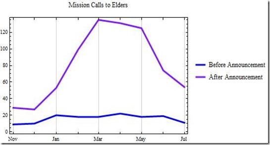 13 July Elders