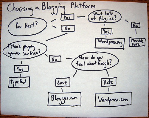 Blog Features – A way to decide the best blog platform for you.