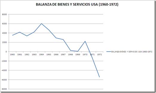 DATOS BALANZA BIENES Y SERVICIOS USA 60-72