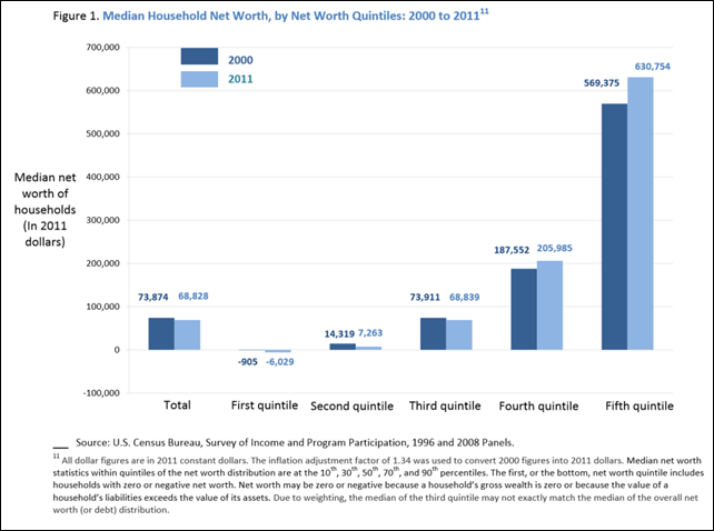 Median Household Net Worth, by Net Worth Quintiles: 2000 to 2011. All dollar figures are in 2011 constant dollars. The inflation adjustment factor of 1.34 was used to convert 2000 figures into 2011 dollars. Median net worth statistics within quintiles of the net worth distribution are at the 10th, 30th, 50th, 70th, and 90th percentiles. The first, or the bottom, net worth quintile includes households with zero or negative net worth. Net worth may be zero or negative because a household's gross wealth is zero or because the value of a household's liabilities exceeds the value of its assets. Due to weighting, the median of the third quintile may not exactly match the median of the overall net worth (or debt) distribution. Graphic: Vornovitsky, et al., 2014
