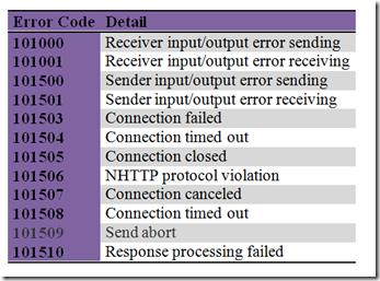 Transport Error Codes WSO2 ESB 4.6.0