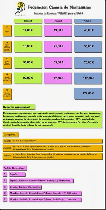 2014_importes_licencias_fedme