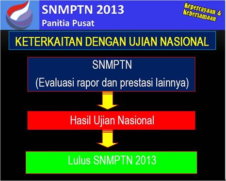 Pengumuman Hasil Seleksi SNMPTN 2013