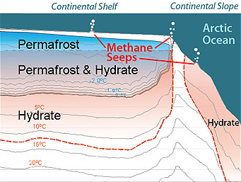 This idealized cross section of the continental shelf and continental slope in the Beaufort Sea shows zones in the seafloor where permafrost and methane hydrate are likely to exist, as well as hypothetical locations of methane seeps on the seafloor. Ocean depths not shown to scale. Image: © 2012 MBAR