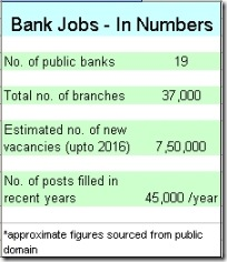 number of banking jobs in india
