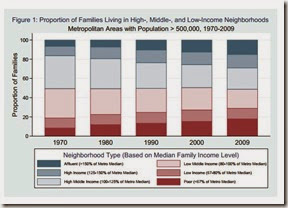 1970 - 2009 Income Segregation