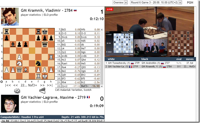 Round 6, Game 3, FIDE World Cup 2013, Kramnik 1-0 MVL