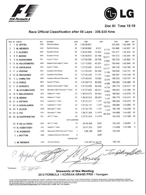 F1-Korea-FIA-Race-Results