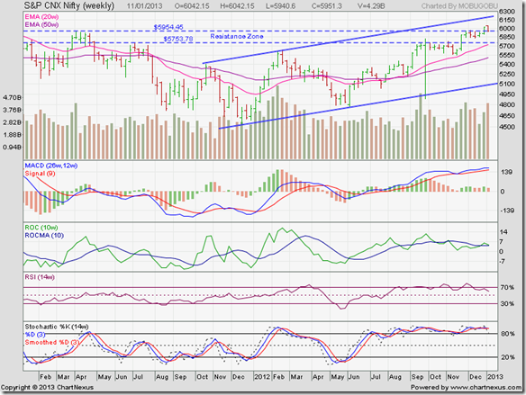 Nifty_Jan1113