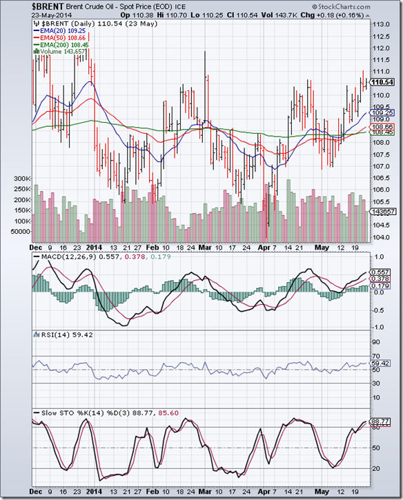 BrentCrude_May2314