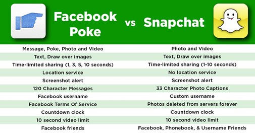 Poket vs Snapchat