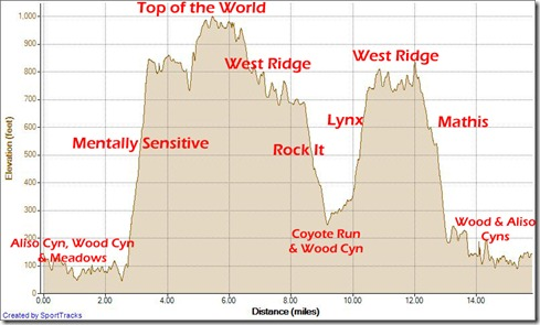 Running Up Mentally Sen. down Rock It, Up Lynx, West Ridge, down Mathis 2-24-2013, Elevation - Distance