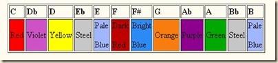 scriabin chart
