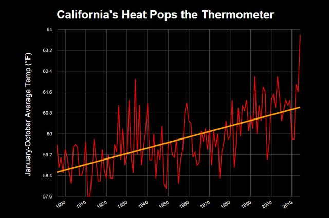 January-October average temperature for California, 1900-2014. Graphic: NCDC
