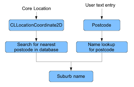 Locationsources