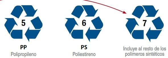 La identificación industrial de los plásticos 1