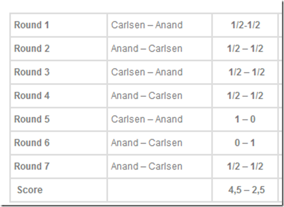 Results up to game 7, Anand-Carlsen, FIDE World Chess Championship 2013 Chennai