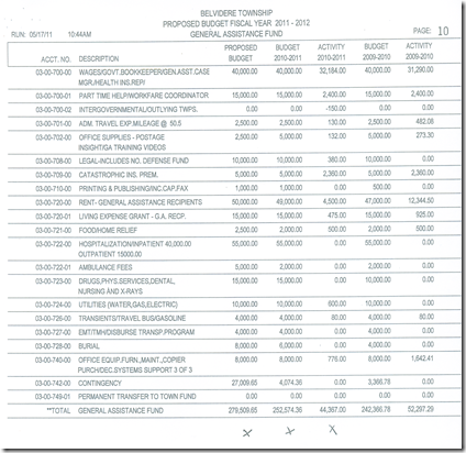 Gen Assist Expenditure side