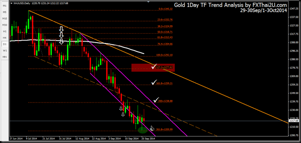 Gold 1Day 29-30Sep 1-3Oct2014