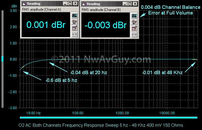 O2 AC Both Channels Frequency Response Sweep 5 hz - 48 Khz 400 mV 150 Ohms comments