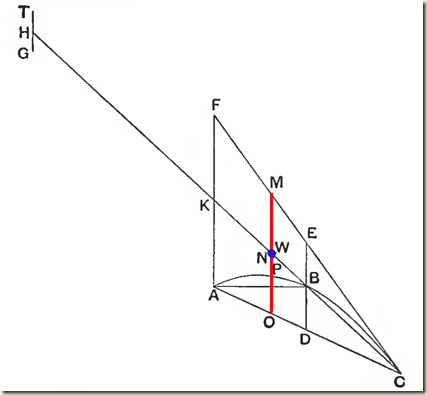 Archimedes.Method.P1.2.2.s