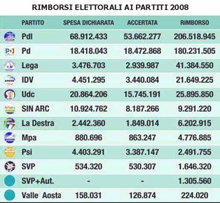 Rimborsi-elettorali-partiti 2008