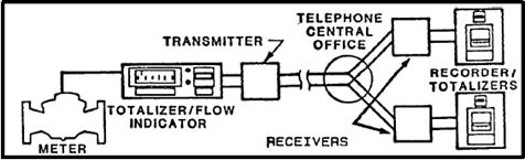 Single Transmission Split in Communication Link