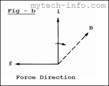 Magnetic Force Direction