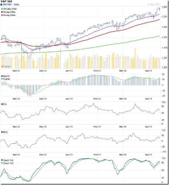 S&P 500_Apr1213