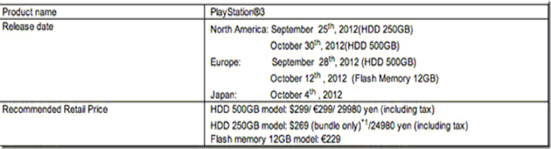 PS3 slim pricing