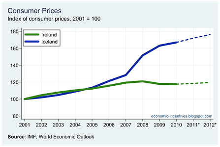 Ire Ice Price Index