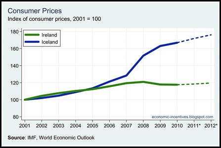 Ire Ice Price Index