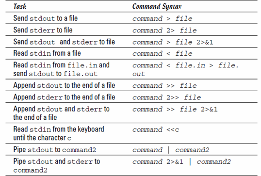 Syntax of common I/O redirection commands.