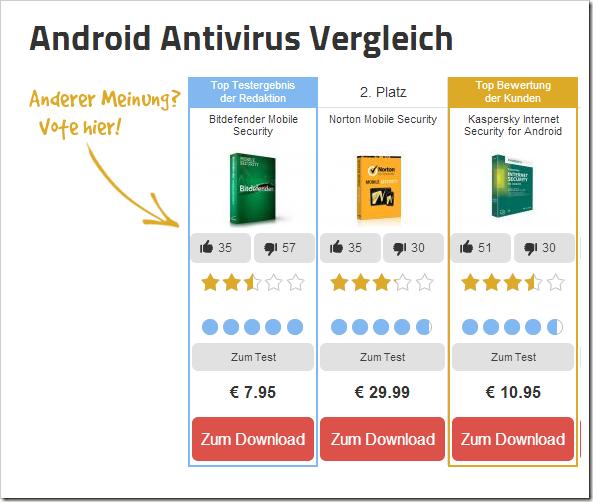 Android Antivirus Vergleich