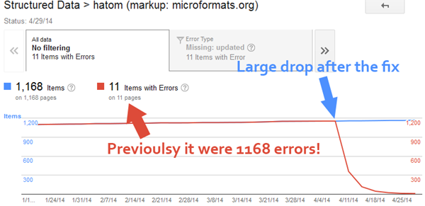drop in Structured Data errors