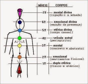 sete-níveis-corpos