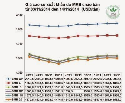 Giá cao su thiên nhiên trong tuần từ ngày 10/11 đến 14/11/2014