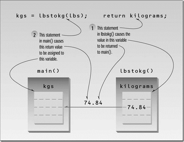 Object-Oriented Programming in C   _Page_0204_Image_0001