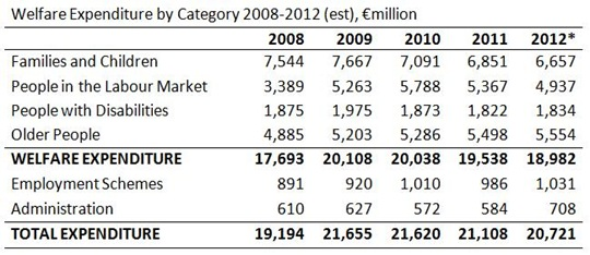 Trends in Welfare Expenditure Table