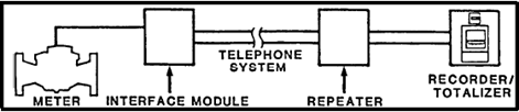 Extended System Using a Repeater