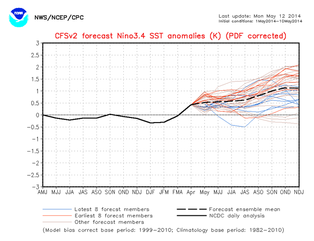 Forecasts for the Nino-3.4 SST index for 12 May 2014, from the NCEP Climate Forecast System version 2 model. Graphic: NOAA