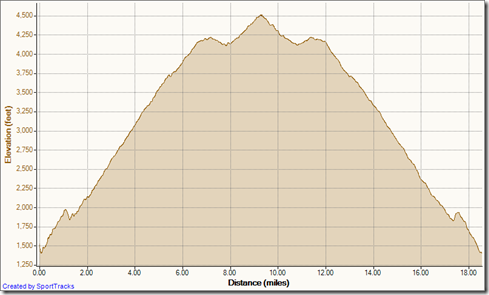 My Activities HTT out and back 6-9-2012, Elevation - Distance