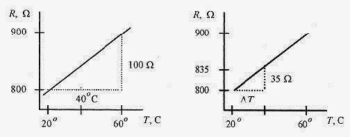 How To Solve Physics Problems Temperature and Calorimetry