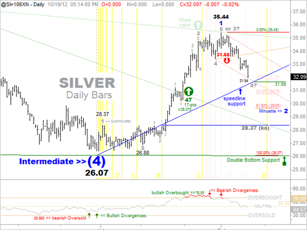 [Silver%2520Short-Term%2520Daily%2520Chart%255B4%255D.png]