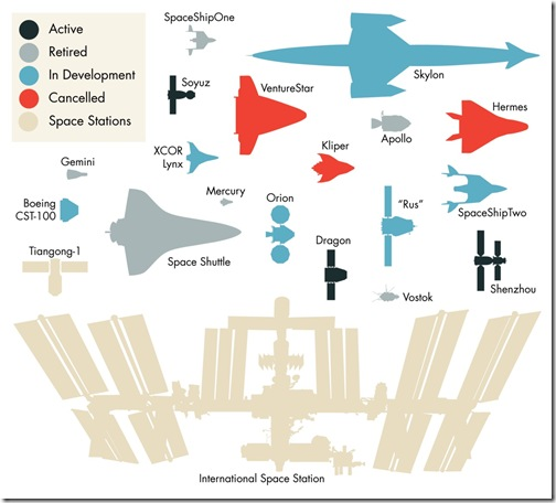 SpaceshipSizes